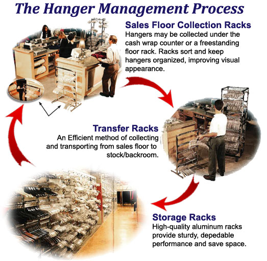Hanger Management Process